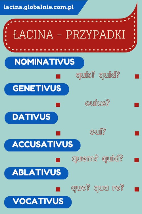 Łacina przypadki