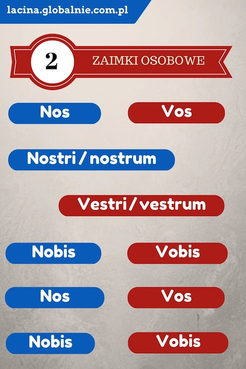 Łacina zaimek osobowy Nos i Vos