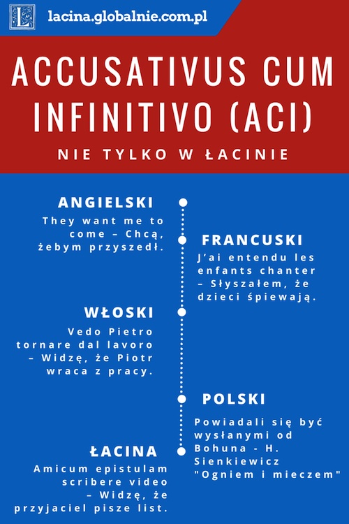 Accusativus cum infinitivo (ACI) w innych językach