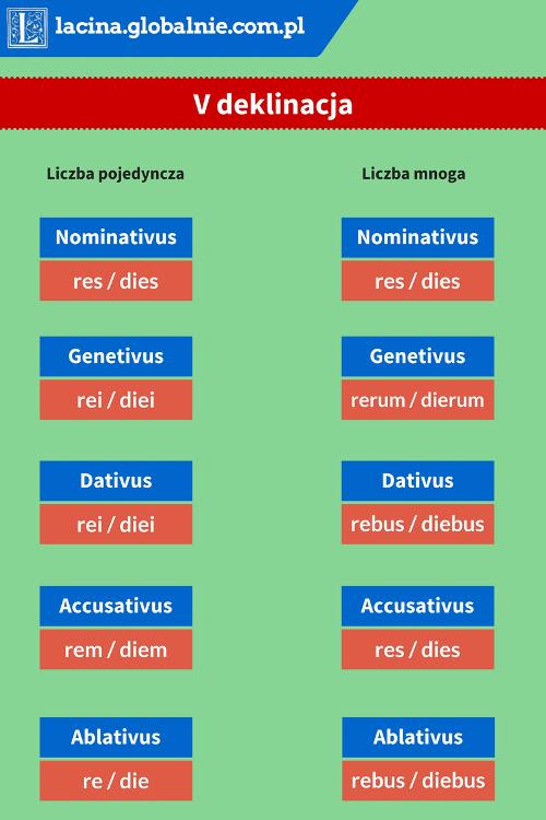 Deklinacja V łacina