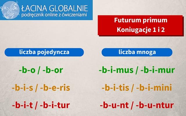 Futurum primum