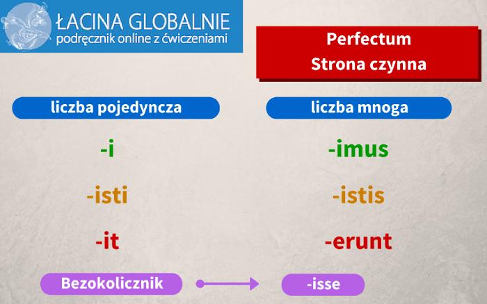 Łacina perfectum