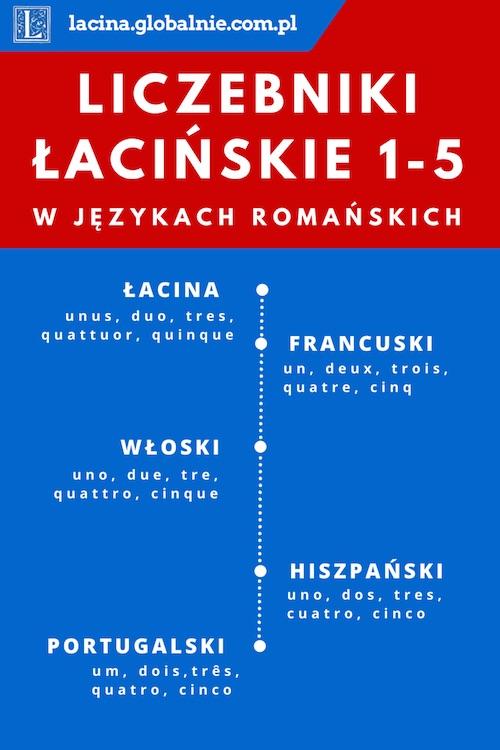 Liczebniki łacińskie